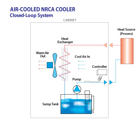Air-Cooled-Closed-Loop Water Cooled Chiller Schematic Diagram on chilled water flow diagram, water chiller operation, chiller plant schematic diagram, chill water centrifugual refrigerant cycle diagram, air cooled water chiller diagram, refrigeration schematic diagram, chilled water coil piping diagram, water chiller parts, water cooled equipment piping diagram, heat exchanger schematic diagram, water tank plumbing diagram, hvac schematic diagram, chilled water schematic diagram, compressor schematic diagram, water cooler schematic, chilled water system diagram, chiller water flow diagram, water cooled chiller scroll compressor diagram, york air cooled chiller diagram,