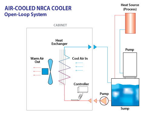 Non Refrigerated Chillers Air Cooled Turmoil Inc