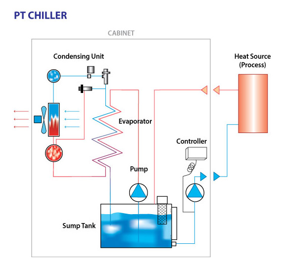 Refrigerated Open Loop Chillers | Turmoil, Inc.